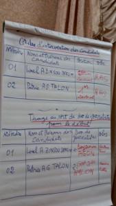 Une vue des ésultats du tirage au sort de la HAAC pour le débat présidentiel du 17 mars